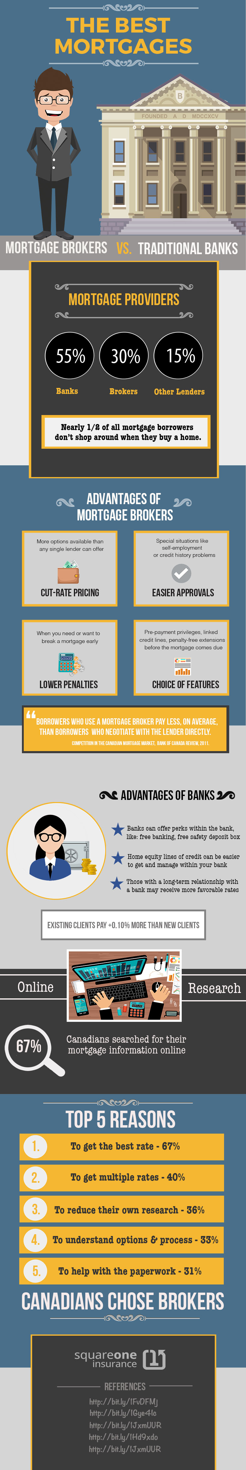 Infographic about mortgage brokers versus traditional banks