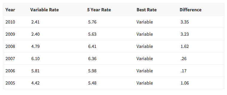Chart of the average variable versus five year fixed mortgage rates from 2005 to 2010