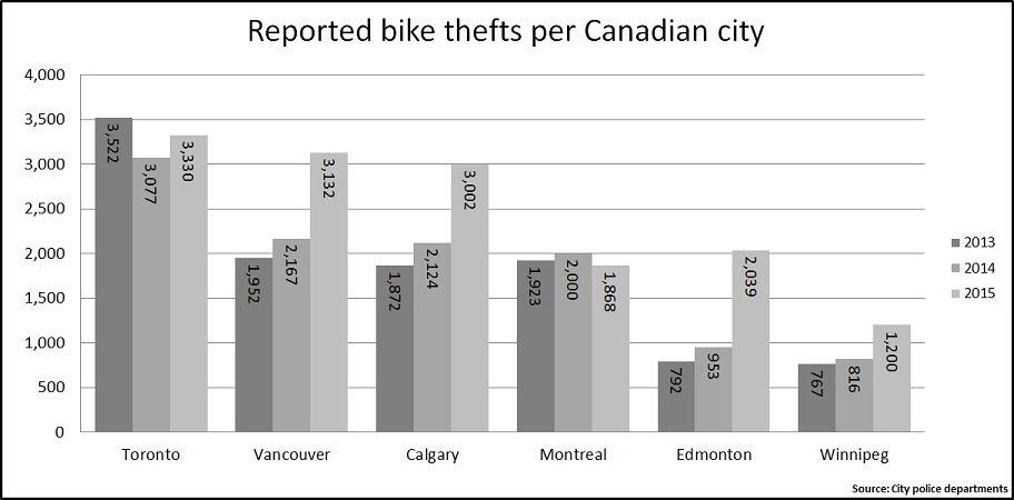 Reported bike thefts per Canadian city from 2013 to 2015.