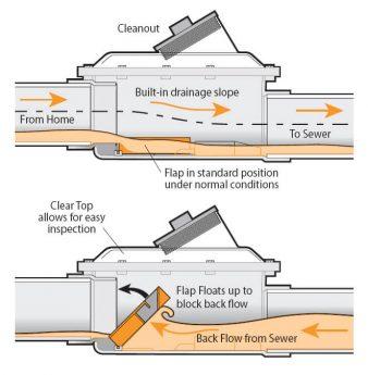 Backwater valve diagram