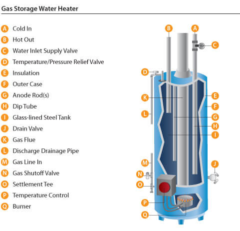 Labels of the inside of a hot water tank and heater