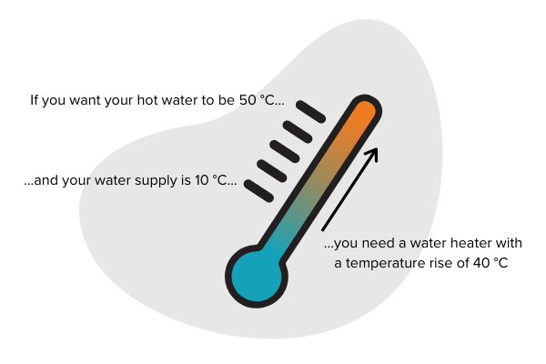 Information on tankless water heater temperature