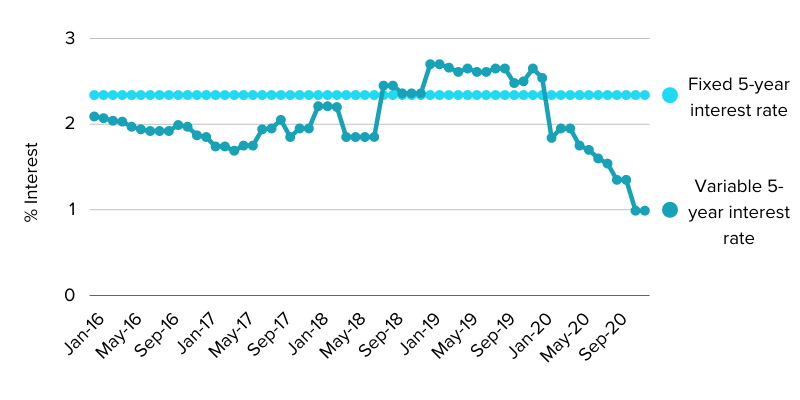 Graph of the variable rate interest mortgages